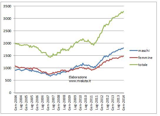 Disoccupazione dati mensili istat da gennaio 2004 a for Calcolo istat
