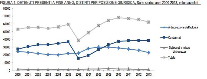 DETENUTI PRESENTI A FINE ANNO, DISTINTI PER POSIZIONE GIURIDICA, Serie storica anni 2000-2013, valori assoluti