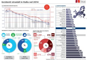 Incidenti stradali in ITALIA anno 2014