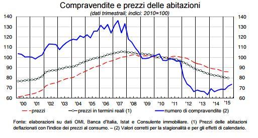 Banca d 39 italia dati dicembre 2015 compravendite e prezzi for Numero dei parlamentari in italia