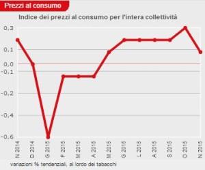 grafico-inflazione-italia-novembre2014-novembre2015