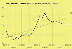 Inflazione Gennaio 2016 gennaio 2018