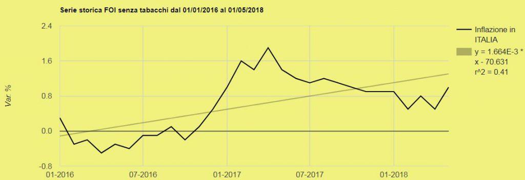 Grafico inflazione gen 2016 maggio 2018