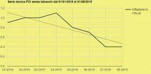 Grafico Inflazione Gennaio 2019-Agosto 2019