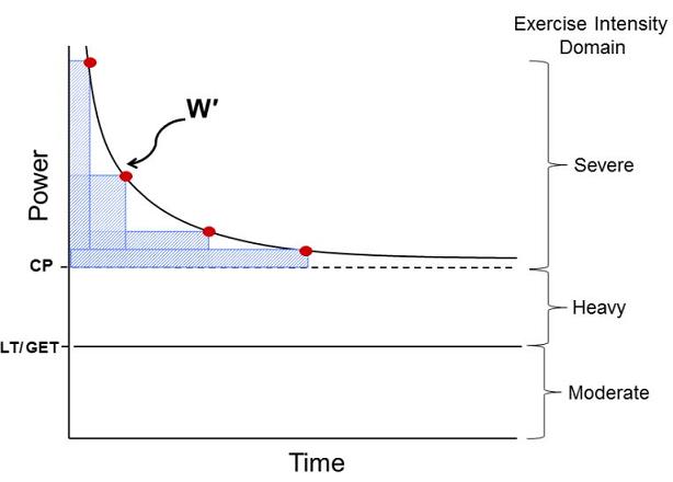 Chart CP e Wprime. Relazione iperbolica tra potenza di uscita e tempo di esaurimento