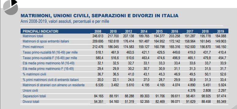 MATRIMONI, UNIONI CIVILI, SEPARAZIONI E DIVORZI IN ITALIA Anni 2008-2019, valori assoluti, percentuali e per mille