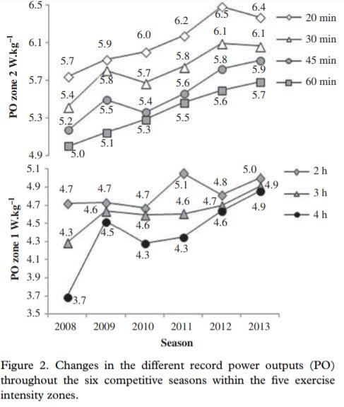 La progressione del valore della potenza per le zone 1 e 2 dal 2008 al 2013 (watt per kg) di un atleta che diventerà Gran Tour