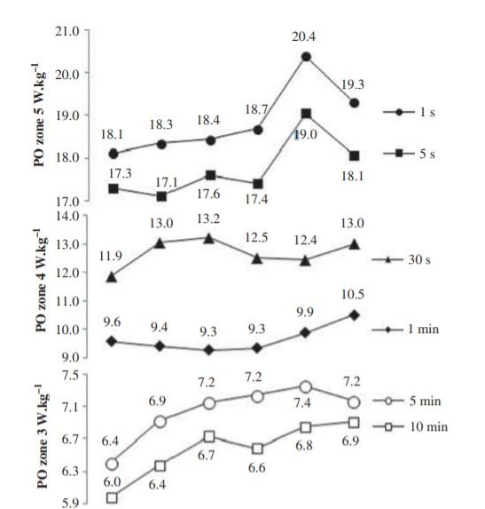 La progressione del valore della potenza per le zone 3,4 e 5 dal 2008 al 2013 (watt per kg) di un atleta che diventerà GranTour